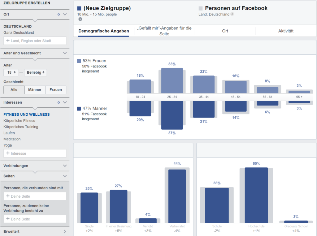 Blog Business Facebook Insights