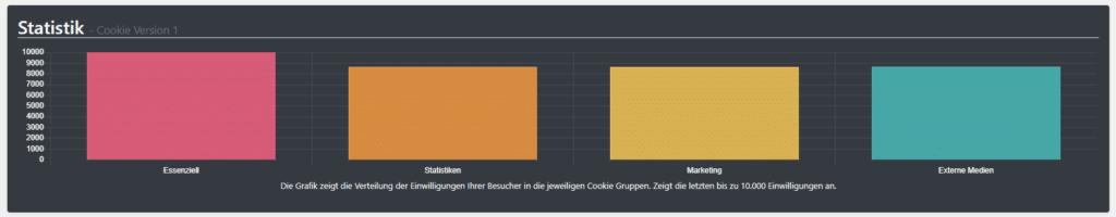 Borlabs Cookies* Statistiken aus einem meiner Projekte.